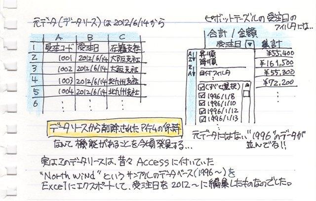 01_データソースから削除されたアイテムの保持_ピボットテーブル_Excel.jpg