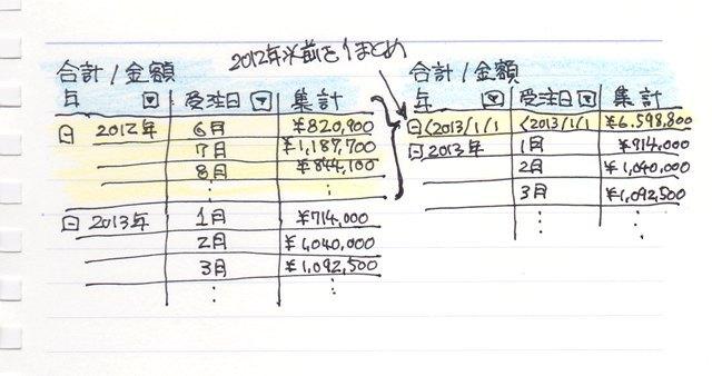 01_以前で集計_グループ化_ピボットテーブル.jpg