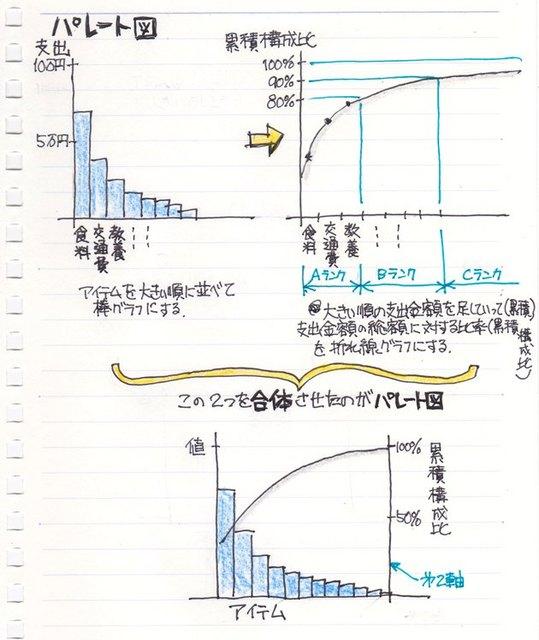 20140906_00パレート図.jpg